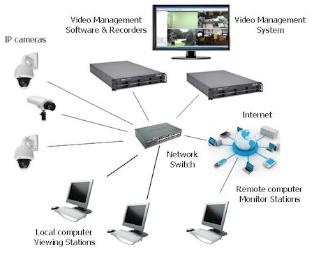Learn How IP Cameras Enhance The IT Services