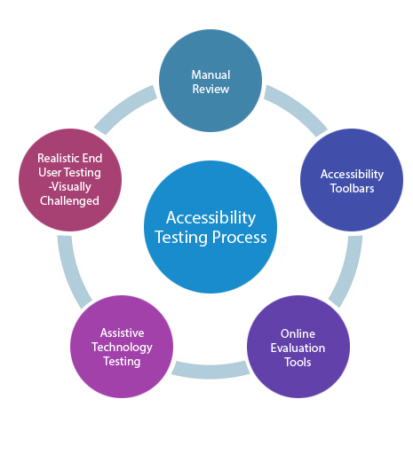 10 Advantages Of Automated Accessibility Testing Services