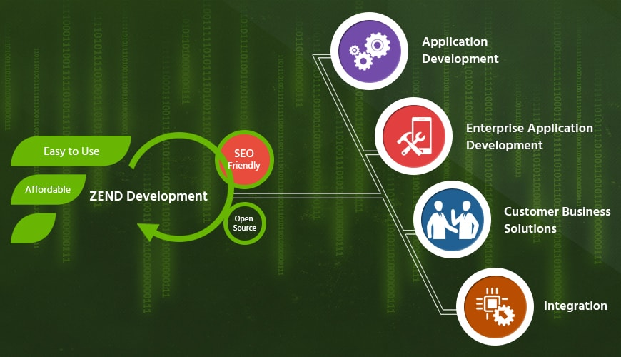 Hire The Best Zend Developers To Create Outstanding Applications